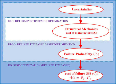 comparison of optimization strategies for the Inspired by raviv's post, let's use these funds to compare rebal's results with four portfolio strategies that fall under the heading of variations on the portfolio optimization concept in each case, a quantitative solution for setting asset weights is obtained for a specific portfolio objective.