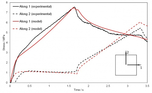 A material model for multiaxial stretching and stress relaxation of polypropylene under process conditions
