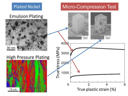 Mechanical properties of nickel fabricated by electroplating with supercritical CO2 emulsion evaluated by micro-compression test using non-tapered micro-sized pillar