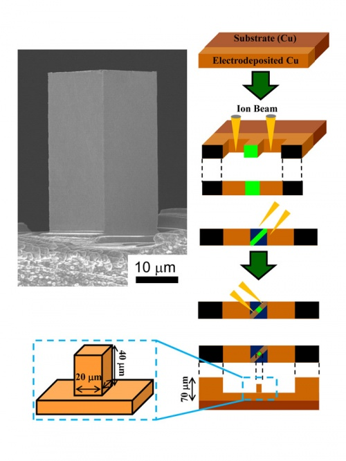 Micro-compression test using non-tapered micro-pillar of electrodeposited Cu