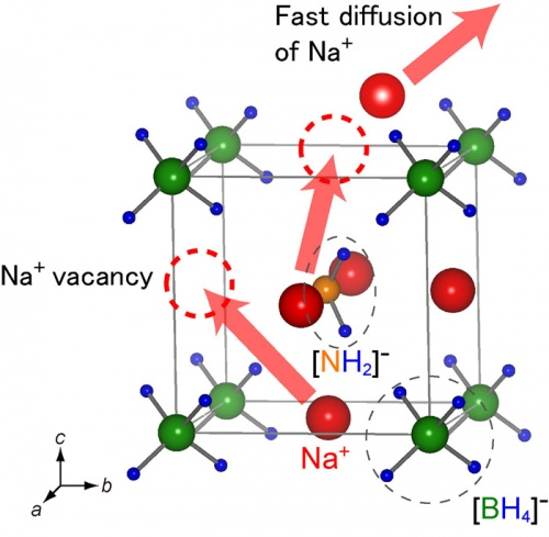 Sodium and magnesium ionic conduction in complex hydrides
