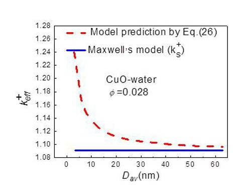 Developing a novel form of thermal conductivity fig 2