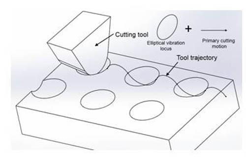 Development of a tertiary motion generator for elliptical vibration texturing11111jpg