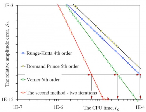 Direct numerical methods dedicated to second-order ordinary differential equations