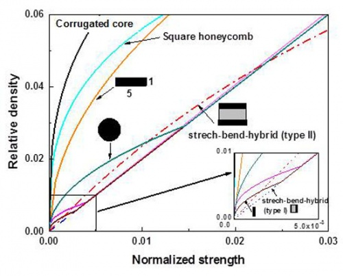 Stretch-bend-hybrid hierarchical composite pyramidal lattice cores