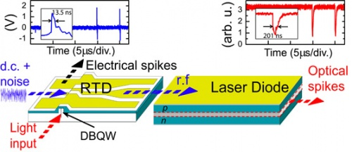 Excitability and optical pulse generation in semiconductor lasers driven by resonant tunneling diode photo-detectors- advances in engineering