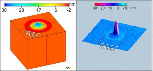 Three dimensional transient behavior of thin films surface under pulsed laser excitation