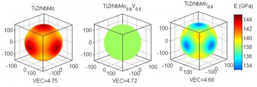 Characteristic surface of the Young's modulus E for TiZrNbMoxVy High Entropy Alloys.
