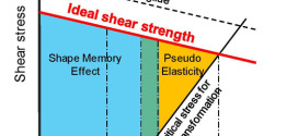 Strengthening the alloys with elastic softening in shear modulus C′