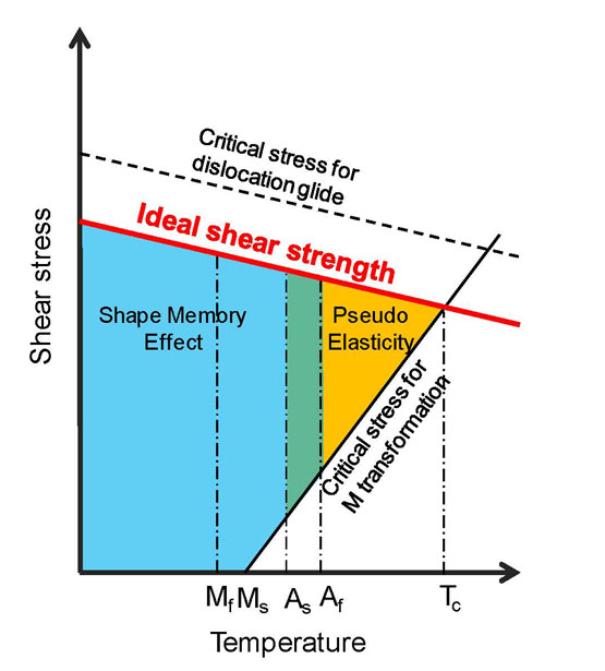 Strengthening the alloys with elastic softening in shear modulus C