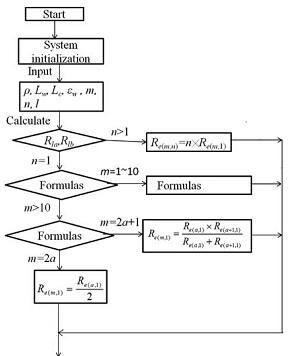 Program flow chart of the effect of yarn segment