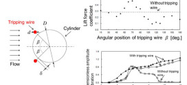 Amplification/suppression of flow-induced motions of an elastically mounted circular cylinder by attaching tripping wires. Advances in Engineering
