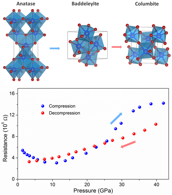 Enhanced Electron Transport In Nb Doped Tio2 Nanoparticles
