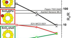Pd@SnO2 and SnO2@Pd Core@Shell Nanocomposite Sensors. Advances in Engineering