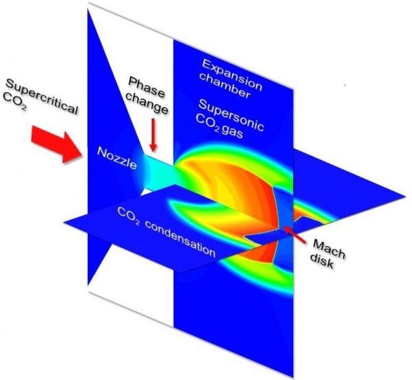 Thermophysical flow simulations of rapid expansion of supercritical solutions (RESS). Advances In Engineering