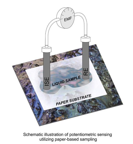 Paper-based microfluidic sampling for potentiometric determination of ions. Advances In Engineering