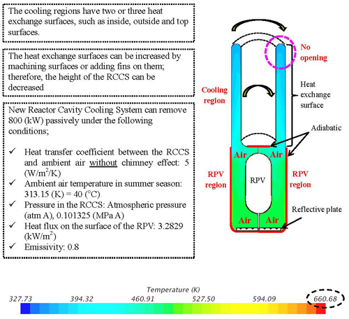 New reactor cavity cooling system having passive safety features using novel shape for HTGRs and VHTRs