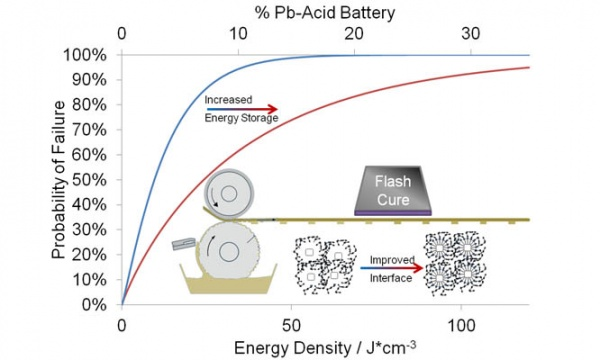 Click-In Ferroelectric Nanoparticles for Dielectric Energy Storage copy. Advances In Engineering