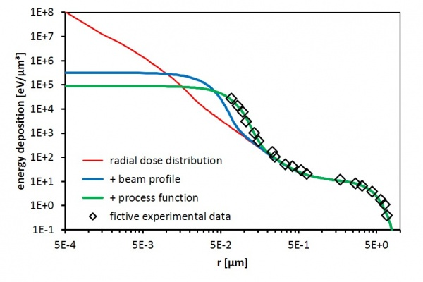Total process function in electron beam lithography - advances in engineering