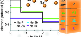High capacity group-15 alloy anodes for Na-ion batteries