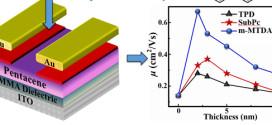 Performance enhancement of p-type organic field-effect transistor through introducing organic buffer layers-