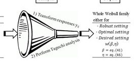 Weibull and lognormal Taguchi analysis using multiple linear regression