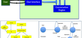 Artificial conversations for customer service chatter bots: Architecture, algorithms, and evaluation metrics