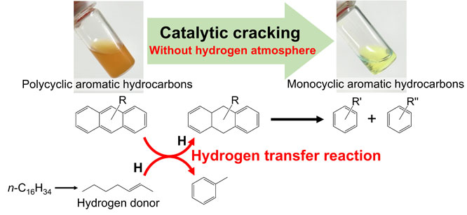Catalytic cracking of polycyclic aromatic hydrocarbons with hydrogen transfer reaction- Advances in Engineering