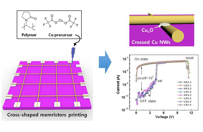 Simple, Inexpensive, and Rapid Approach to Fabricate Cross-Shaped Memristors Using an Inorganic-Nanowire-Digital-Alignment Technique and a One-Step Reduction Process. Advances in Engineering