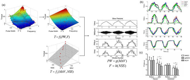 A frequency and pulse-width co-modulation strategy for transcutaneous neuromuscular electrical stimulation based on sEMG time-domain features. Advances in Engineering