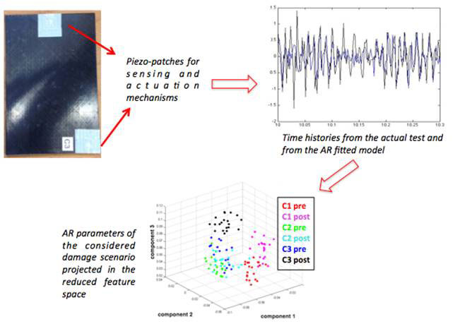 Detection of low-velocity impact-induced delaminations in composite laminates using AutoRegressive models. Advances in Engineering