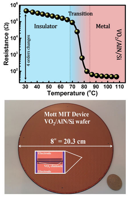 Epitaxial growth of higher transition-temperature VO2 films on AlN/Si.Advances in Engineering