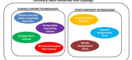 Coronary Stent Materials and Coatings: A Technology and Performance Update.Advances in Engineering
