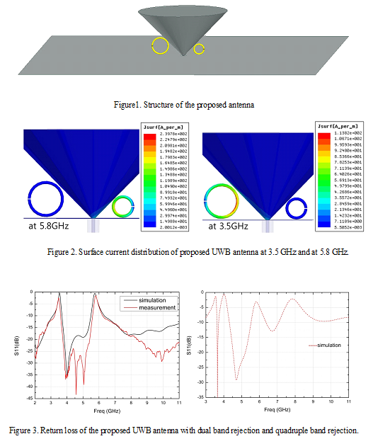 A selective robust SRR providing notched band in conical monopole UWB antenna-Advances in Engineering