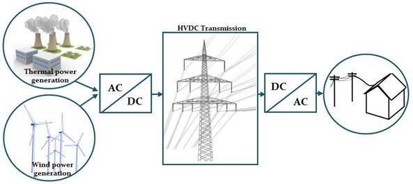 Hybrid state estimator considering SCADA and synchronized phasor measurements in VSC-HVDC transmission links. Advances in Engineering
