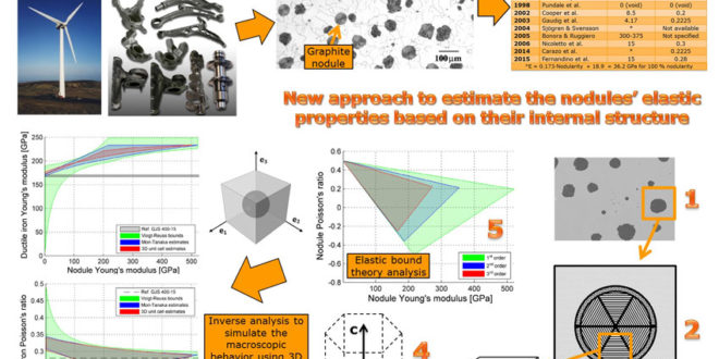 Analyses Of Isotropic Elastic Properties Of Graphite Particles
