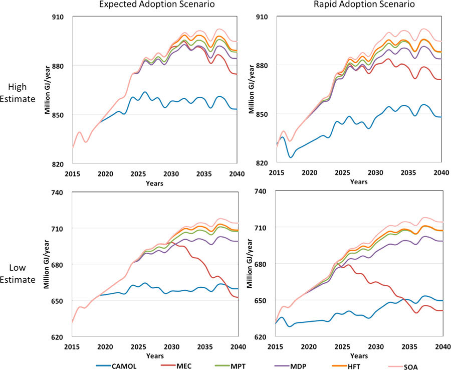 Prospective Energy Analysis of Emerging Technology Options for the United States Ethylene Industry. Advances in Engineering
