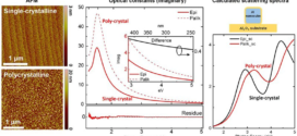 Epitaxial Growth of Atomically Smooth Aluminum on Silicon and Its Intrinsic Optical Properties - Advances in Engineering