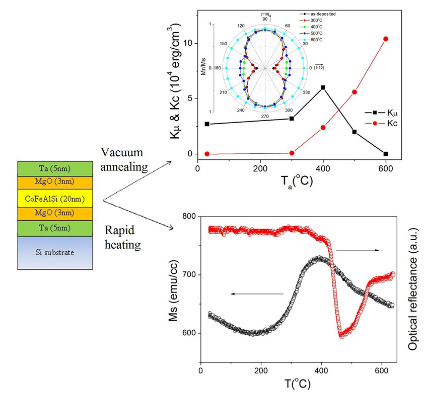 Thermal effect on structure and magnetic properties in CoFeAlSi alloy films. Advances in Engineering