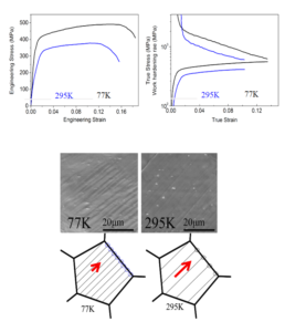 Effects of cryogenic temperature and pre-stretching on mechanical properties and deformation characteristics of a peak-aged AA6082 extrusion 1 - Advances in Engineering
