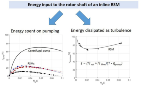 The dissipation rate of turbulent kinetic energy and its relation to pumping power in inline rotor-stator mixers - Advances in Engineering
