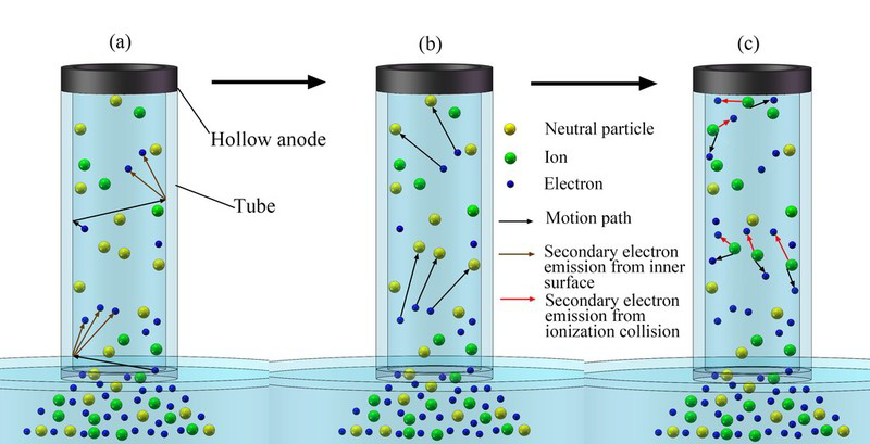 Schematic diagram of main processes of self-enhanced plasma discharge effect inside the tube (a) Secondary electron emission from inner - Advances in Engineering