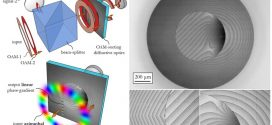 Compact Sorting of Optical Vortices by Means of Diffractive Transformation Optics - advances in engineering