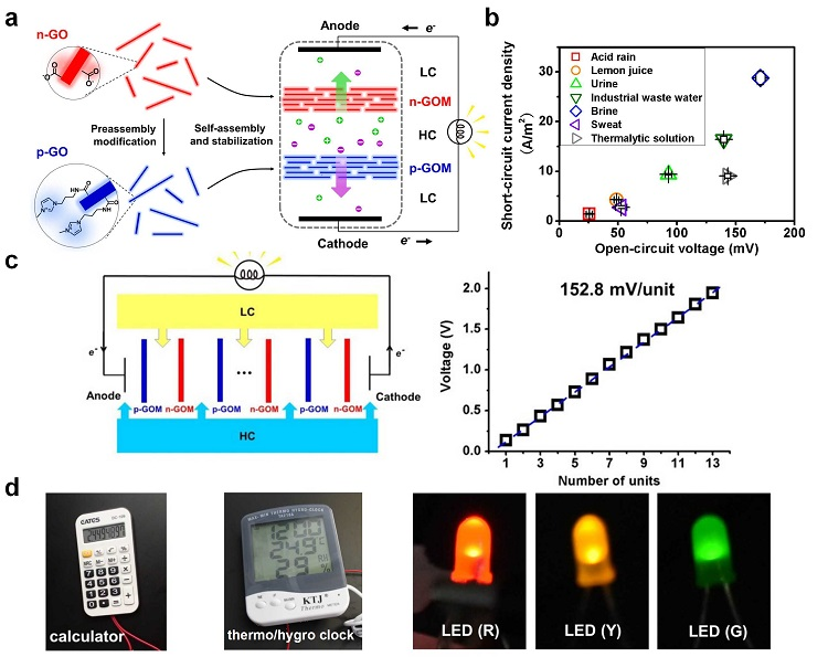 Osmotic Power Generation with Positively and Negatively Charged 2D Nanofluidic Membrane Pairs- Advances in Engineering
