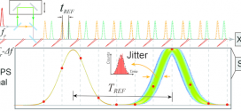 Quantum-limited timing jitter characterization of mode-locked lasers by asynchronous optical sampling - advances in engineering