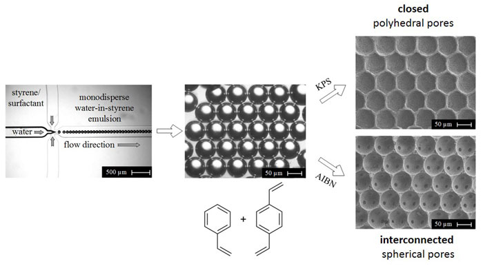Creating Honeycomb Structures in Porous Polymers by Osmotic Transport-Advances in Engineering