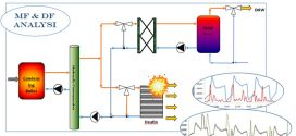 malfunction thermoeconomic diagnosis to a dynamic heating and DHW facility for fault detection (Advances in Engineering)