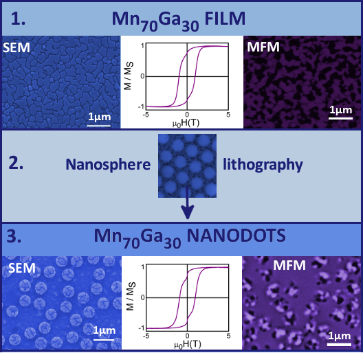 MnxGa1−x nanodots with high coercivity and perpendicular magnetic anisotropy- Advances in Engineering