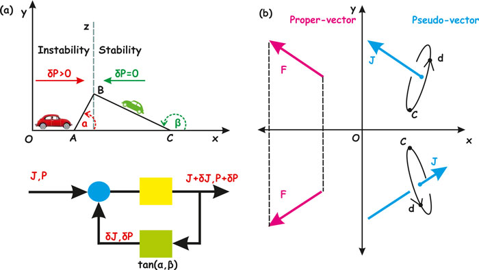 Surface profile gradient in amorphous Ta2O5 semi conductive layers regulates nanoscale electric current stability- Advances in Engineering