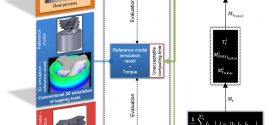 Model for 3D FEM tapping simulation to predict relative torque before tool production-Advances in Engineering